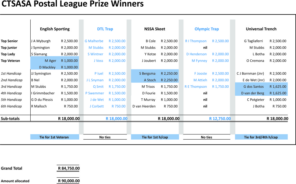 Postal League Results